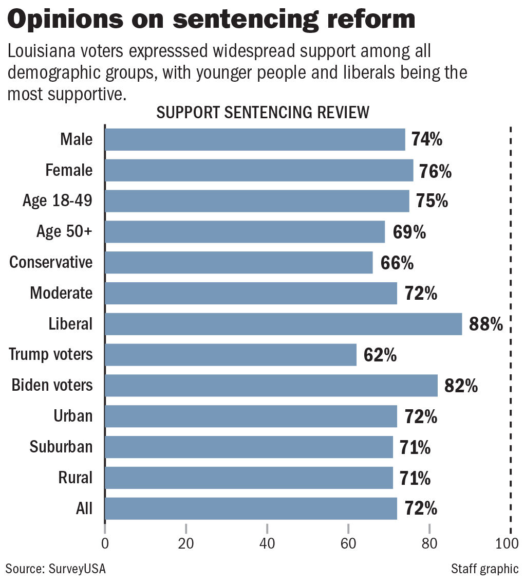 030121 Sentencing reform poll