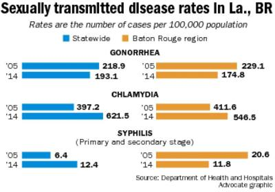 People who say area's high rate in STDs 'isn't my problem' are wrong, Baton Rouge area health officials say _lowres