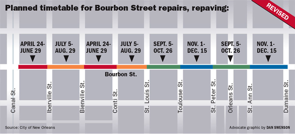 Bourbon Street Reconstruction Starts Monday Work To Pause For