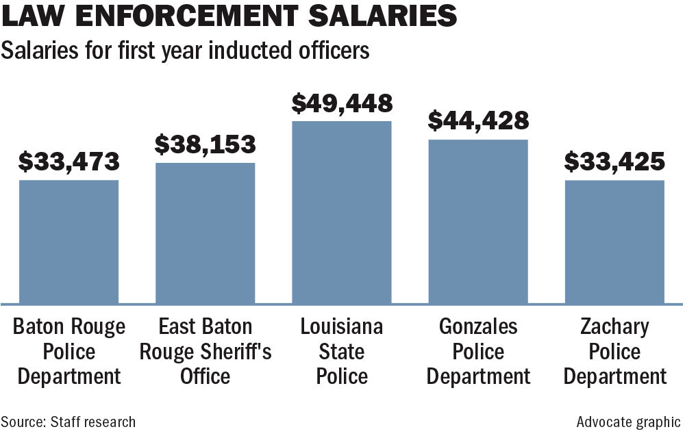 Amidst spike in homicides, Baton Rouge law enforcement agencies