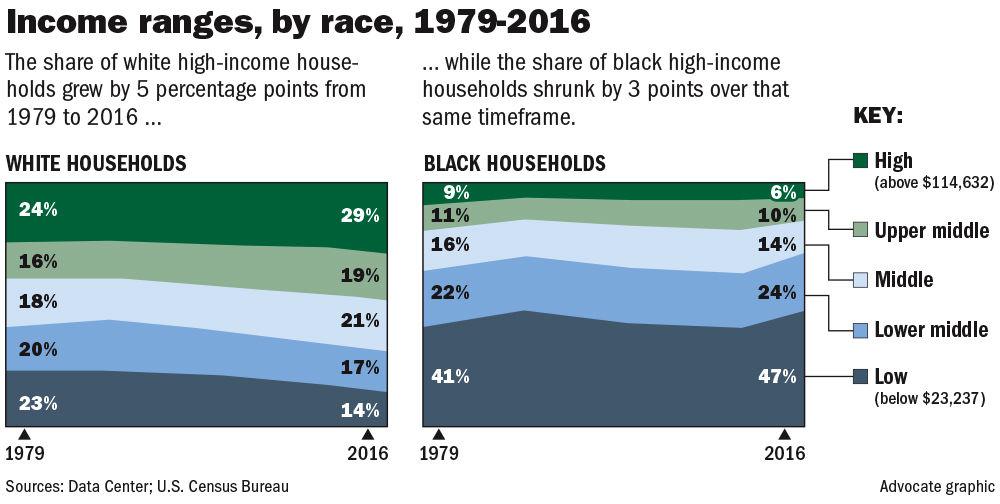 041518 Share of household incomes.jpg