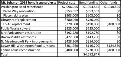Mt. Lebanon bond issue chart