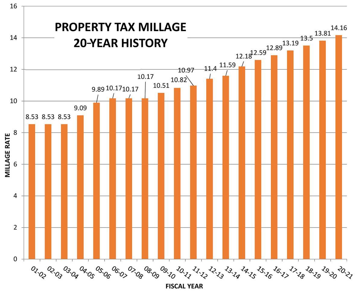 Millage history