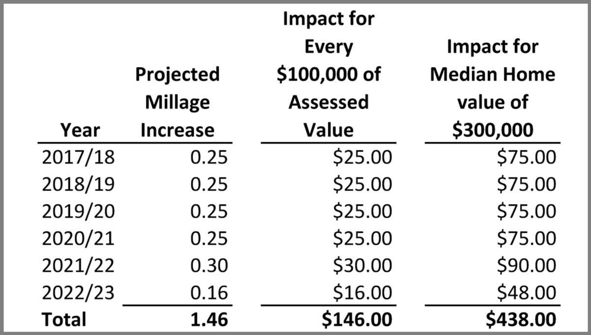 Budget impact chart