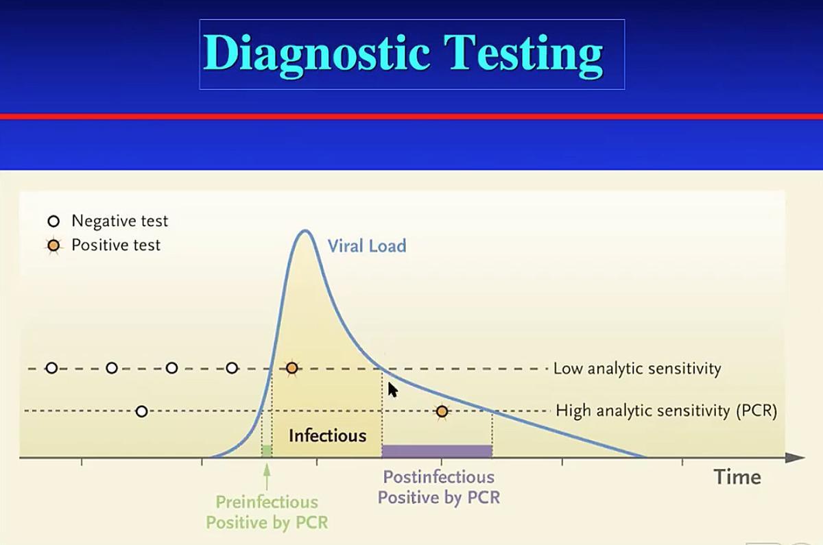 Diagnostic testing chart