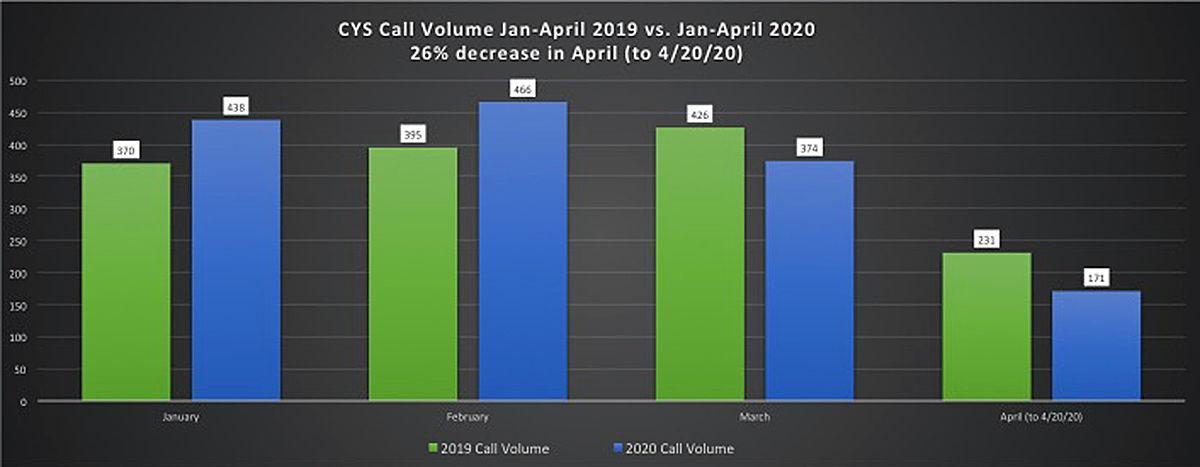 CYS call volume
