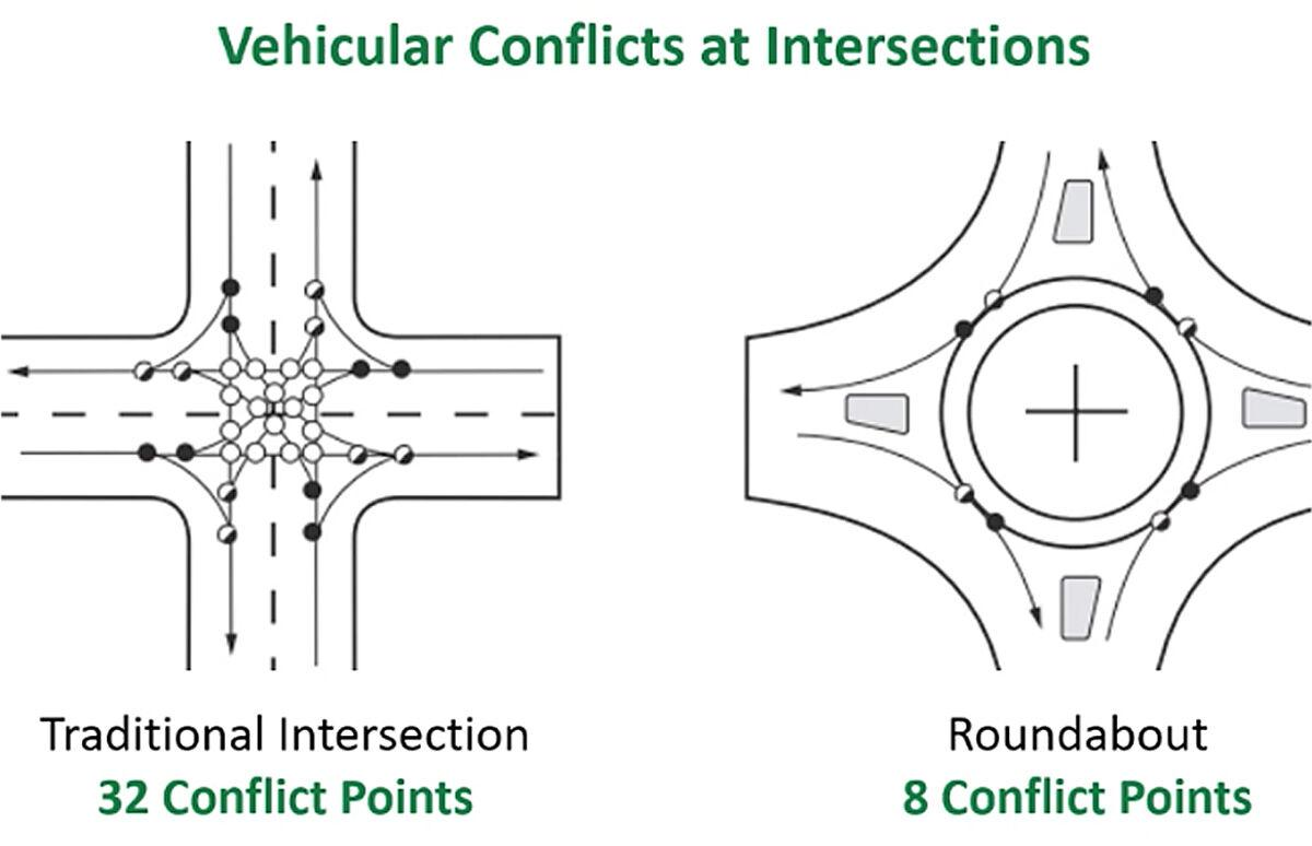 Conflict points