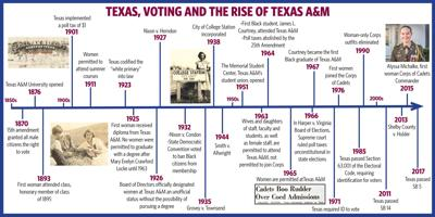 Texas Voting Timeline and Texas A&M