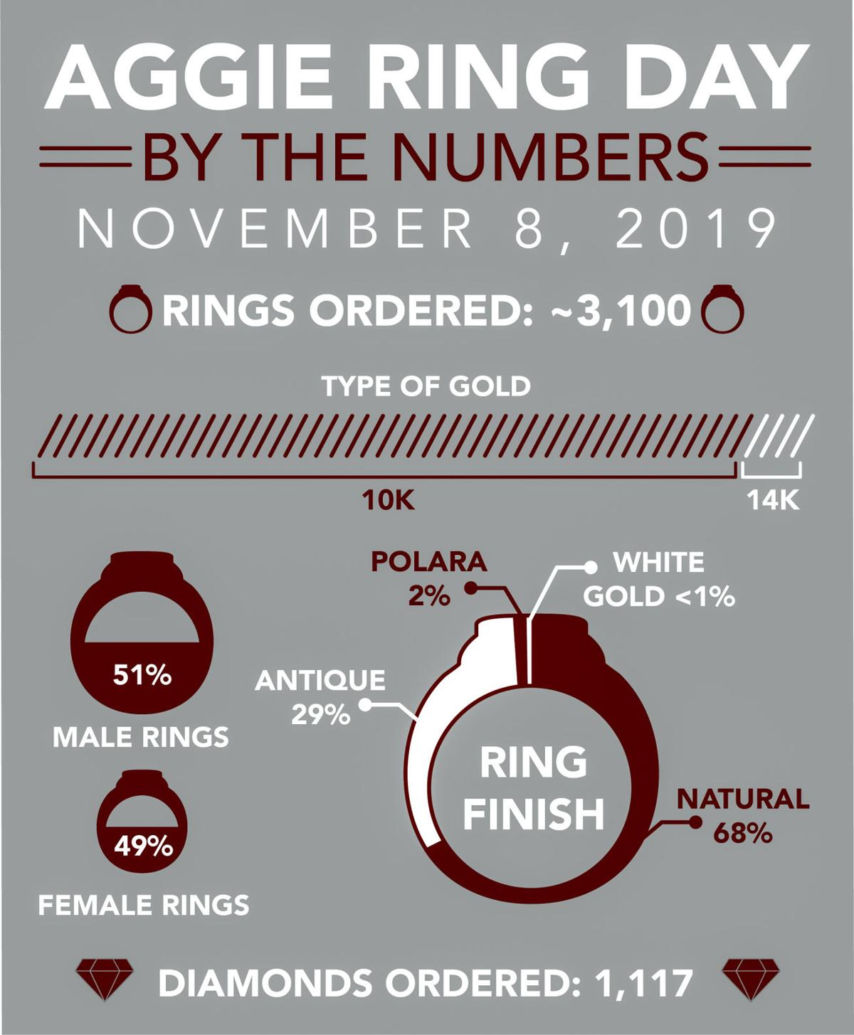 Ring Day NOV 2019
