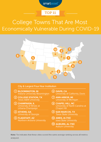 College Towns Economically Vulnerable during COVID-19