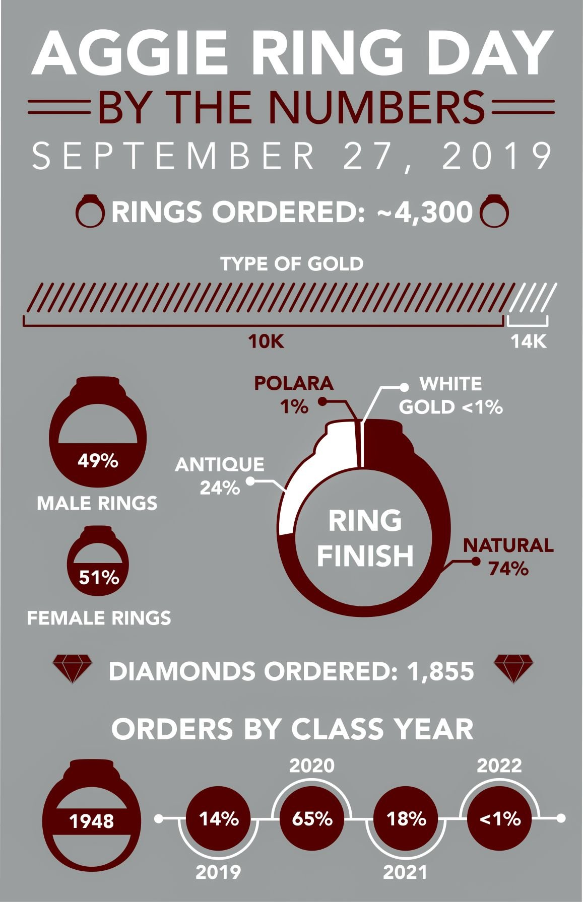 Ring Day September 2019 Info
