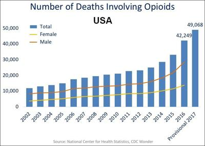 Opioid Deaths US