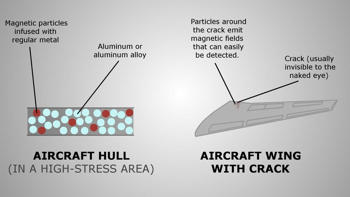 Detecting damage in aircraft   Science & Technology   thebatt com