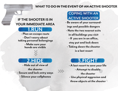 Active shooter information