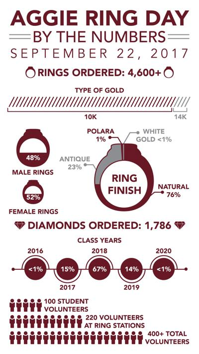 Ring Day by the Numbers