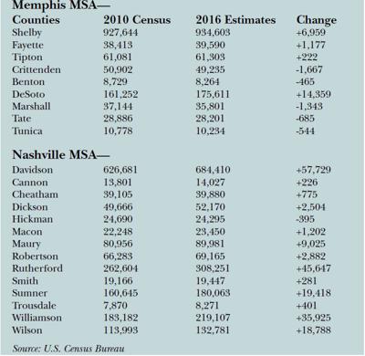 Nashville Population Figures