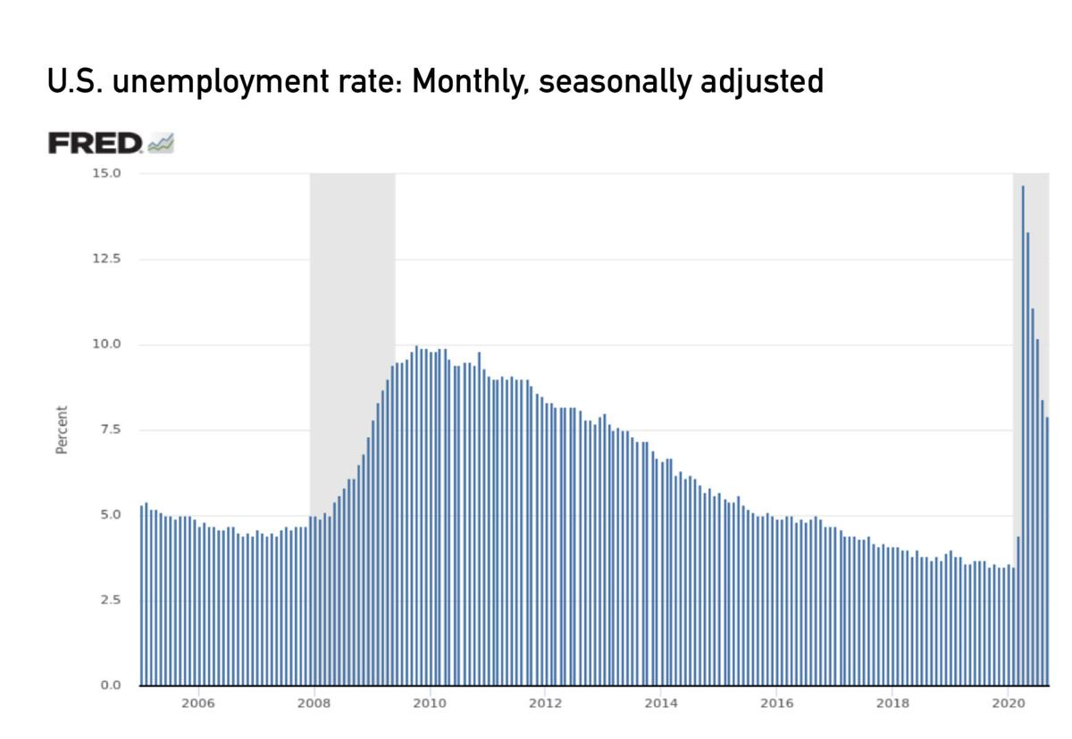 U.S.Unemployment Rate:Monthly,Seasonally Adjusted.