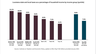 Louisiana state and local taxes as percentage of income