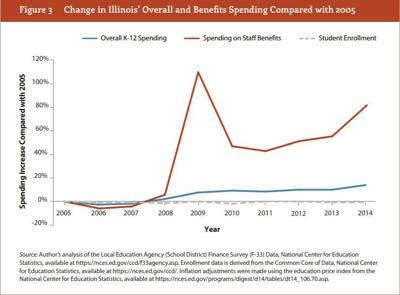Change in IL Benefit Spending