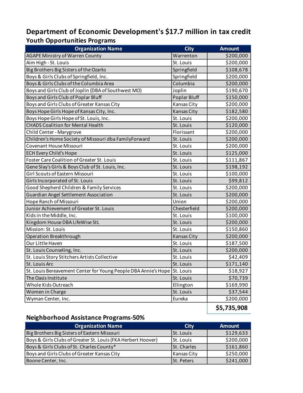 Missouri neighborhood assistance, youth opportunity tax credit program