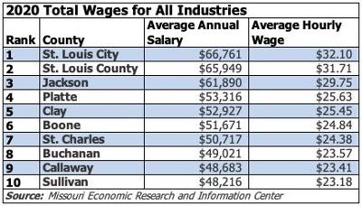 Top 10 Missouri Counties Ranked By Average Salary