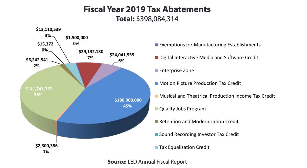 Louisiana Economic Development tax incentives