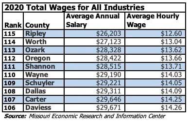 Bottom 10 Missouri Counties Ranked by Average Salary