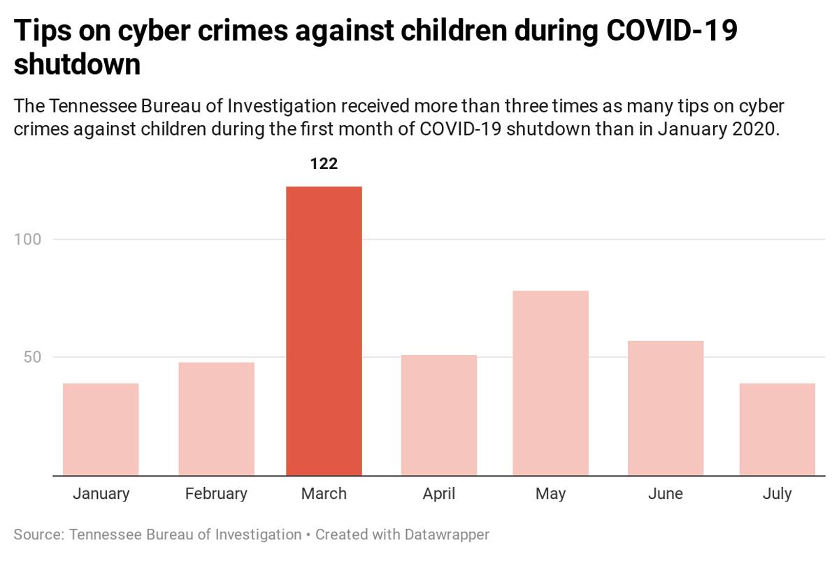 Cyber crimes against children tips during shutdown
