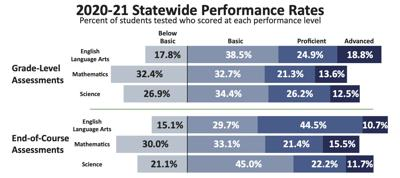 Missouri Assessment Program 2021 Performance Rates