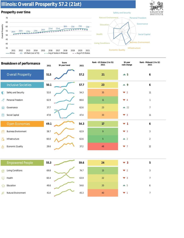 Illinois profile, Prosperity over time