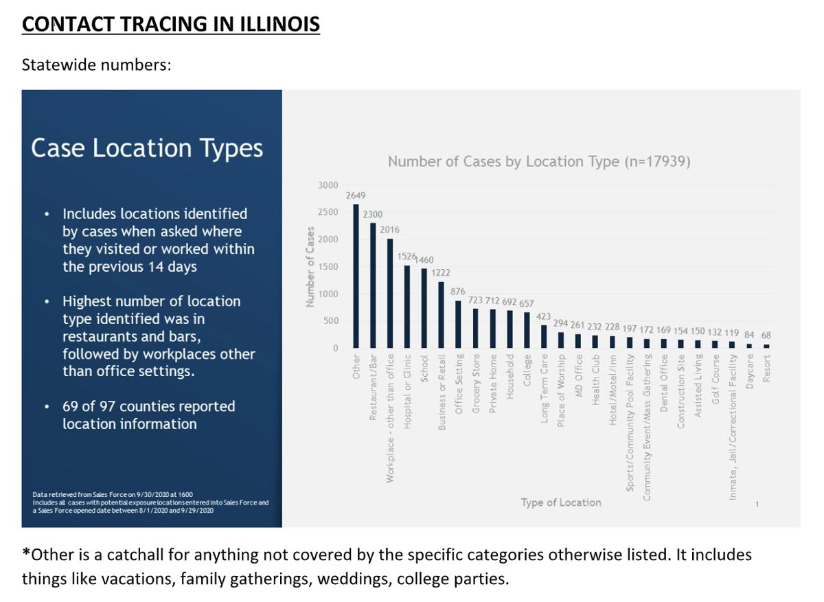 FILE - COVID-19 data for Illinois