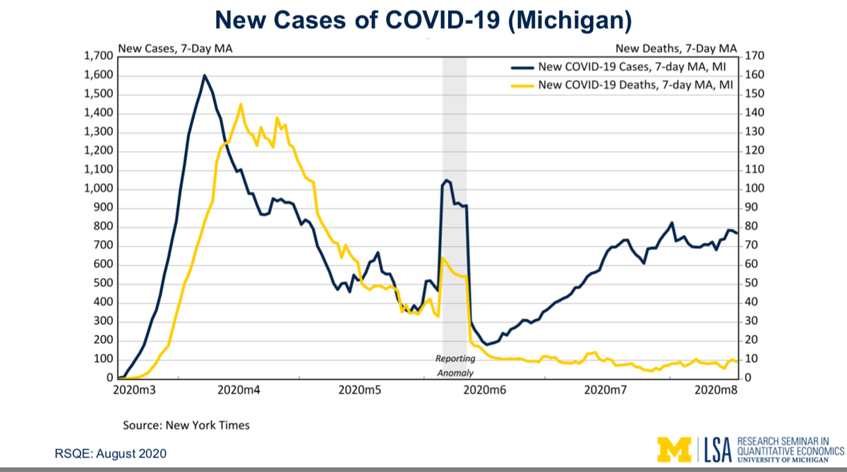 Michigan COVID-19 deaths and cases rolling average