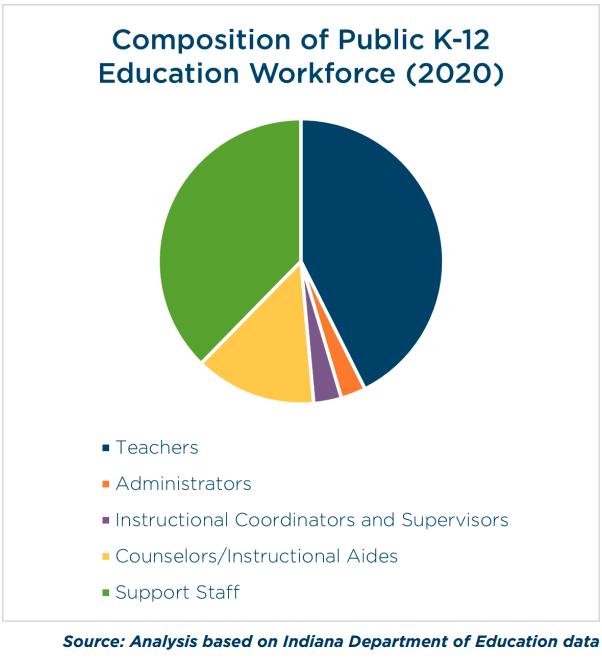 Graphic-Indiana dollars spent on teachers