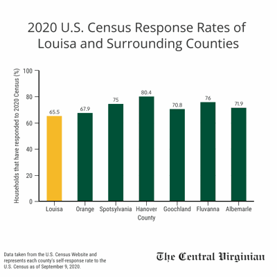 Louisa lags in Census response