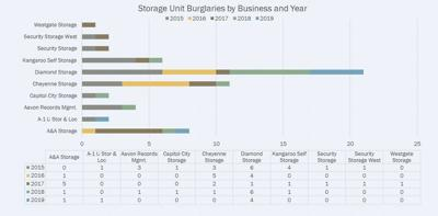 Cheyenne Police Storage Unit Burglaries