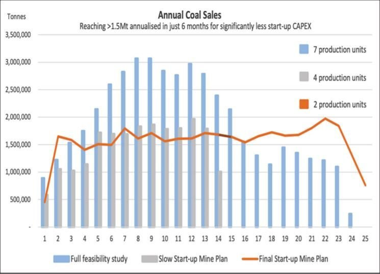 The possible annual coal sales projected by Allegiance Coal for the New Elk mine over 25 years in tons.