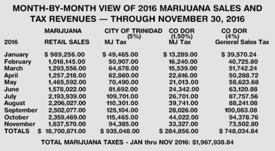 2016 Marijuana Sales and Tax Revenue
