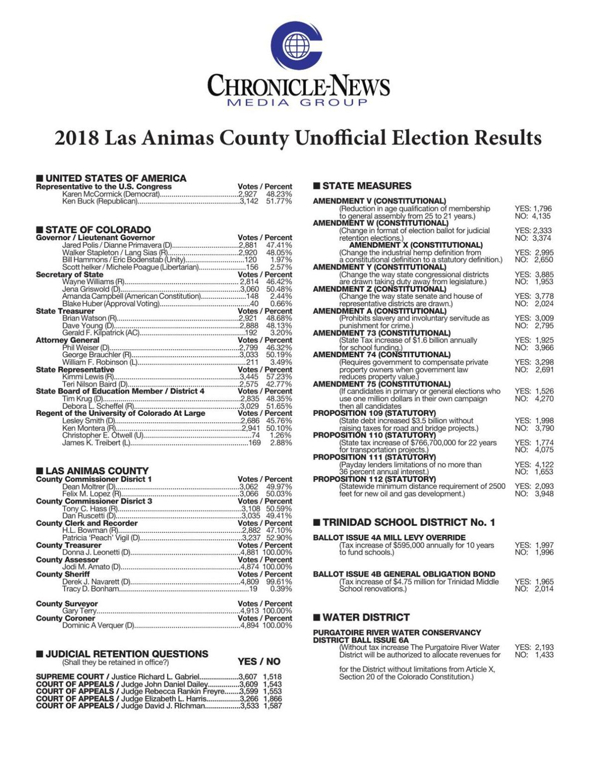 Las Animas County unofficial election results (10 p.m. Nov. 6)