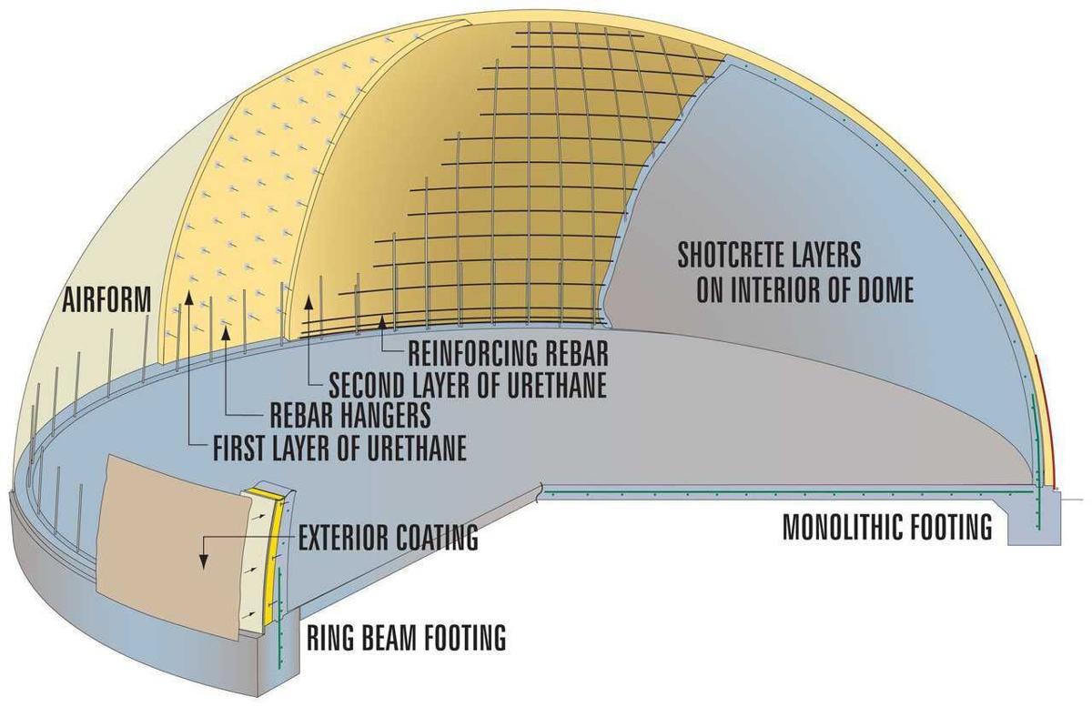 Photos of Comanche ISD Event Center Monolithic Dome