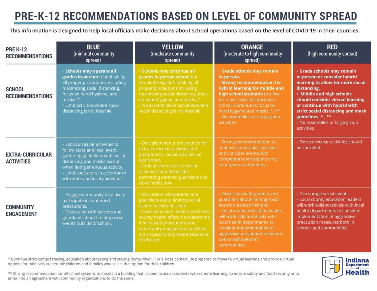 PRE-K-12 RECOMMENDATIONS BASED ON LEVEL OF COMMUNITY SPREAD