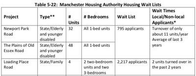 Manchester Housing Waitlist