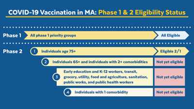 Vaccine COVID Rollout Massachusetts 2021