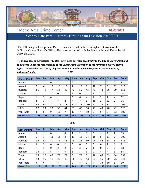 Jefferson-County-Sheriffs-Office-1st-4th-Quarter-Part-1-Crime-Stats-2019-2020.pdf