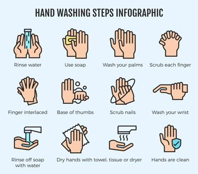 The do's and don'ts of hand-washing