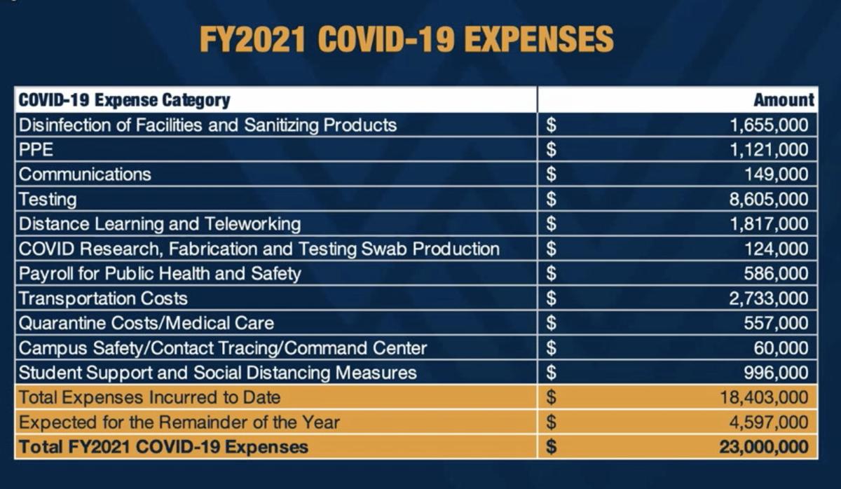 WVU COVID-19 Budget expenses