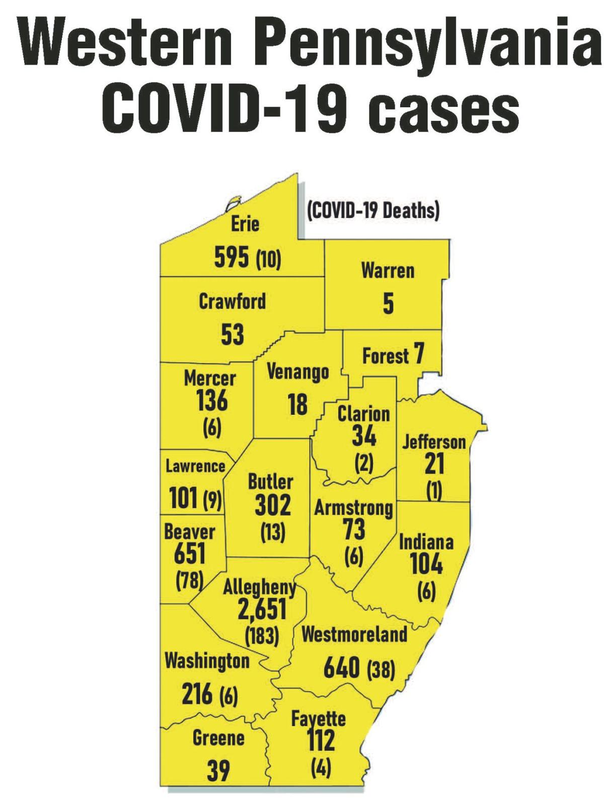 Clarion County's total virus cases cut by one
