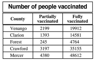 vaccine table
