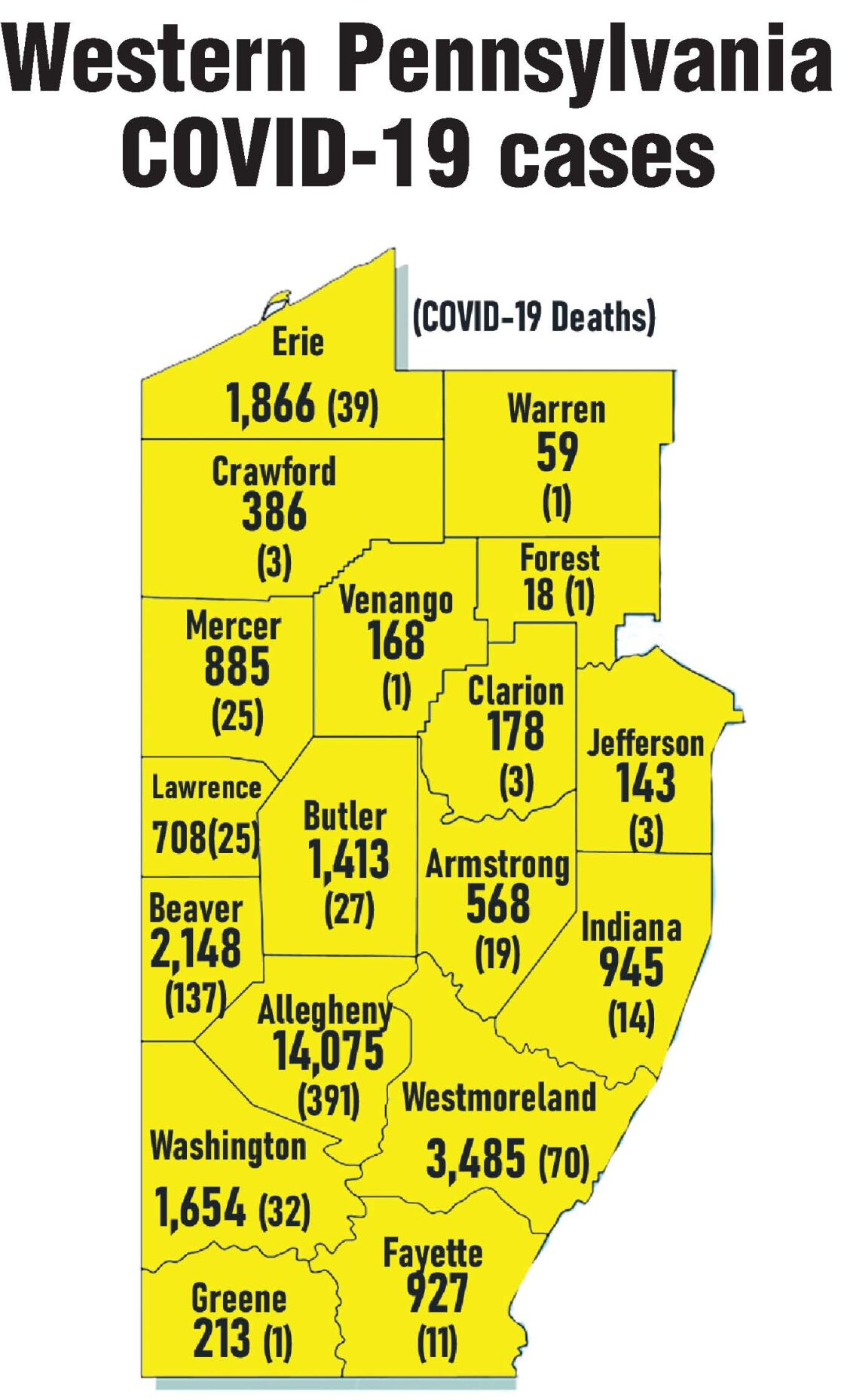 Venango, Clarion, Forest add to COVID-19 totals