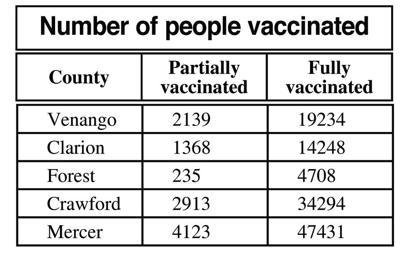 Vaccine chart
