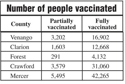 Number of people vaccinated